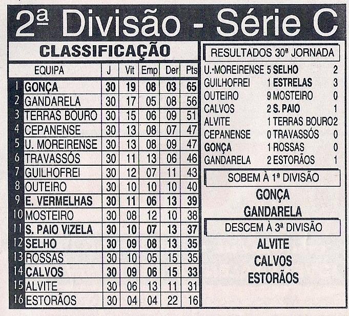 Campeão da 2.ª Divisão – Série C